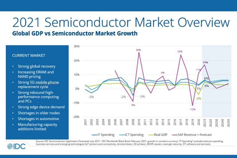 Semiconductor-Market-Overview-2021-IDC