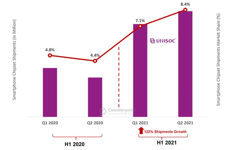 Unisoc's smartphone application processor shipments doubled in H1 2021
