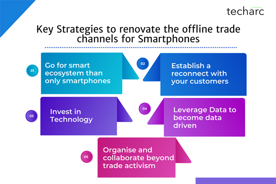 Amid rising online channel shares for smartphones, the offline trade channel needs to renovate to stay afloat: Techarc